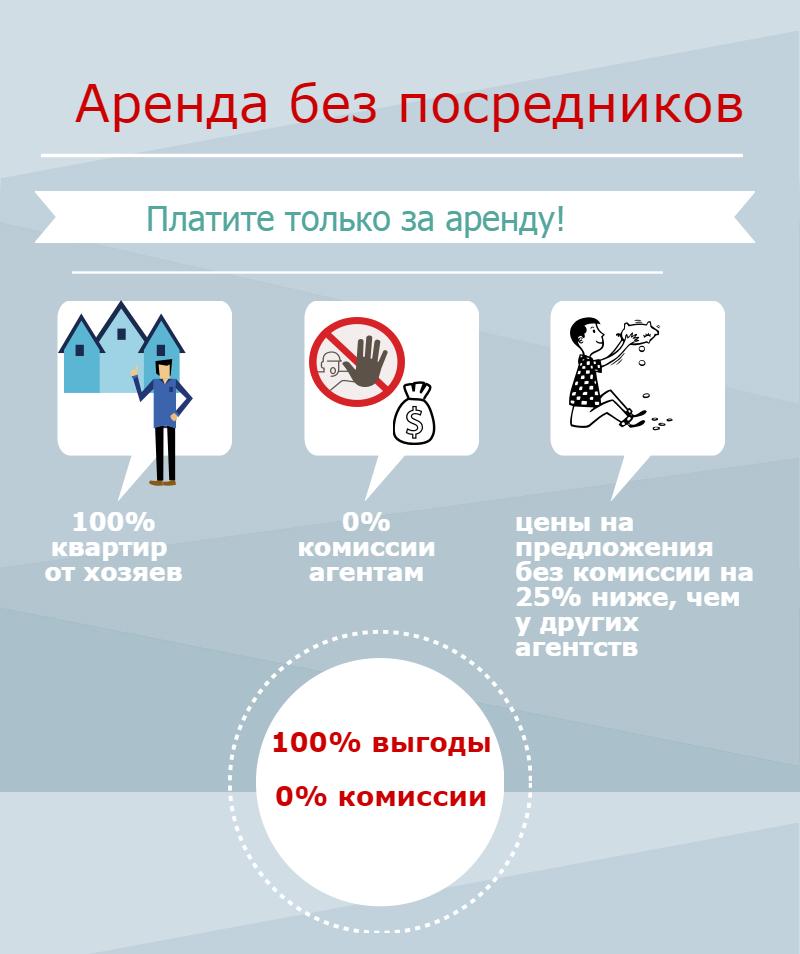 Аренда квартир без посредников – 0% комиссии